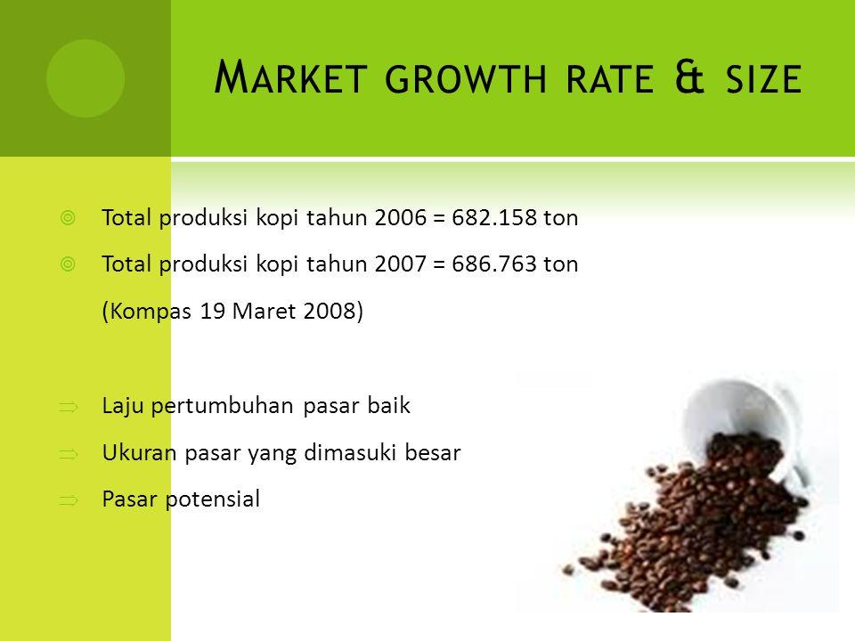 M ARKET GROWTH RATE & SIZE  Total produksi kopi tahun 2006 = 682.158 ton  Total produksi kopi tahun 2007 = 686.763 ton (Kompas 19 Maret 2008)  Laju pertumbuhan pasar baik  Ukuran pasar yang dimasuki besar  Pasar potensial