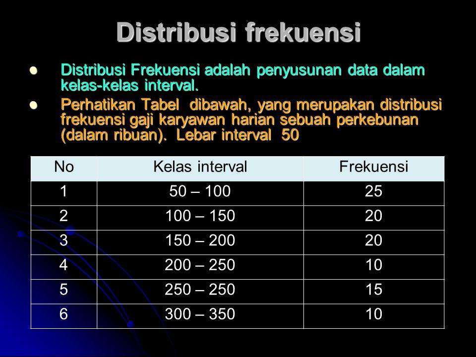 Distribusi frekuensi Distribusi Frekuensi adalah penyusunan data dalam kelas-kelas interval. Distribusi Frekuensi adalah penyusunan data dalam kelas-k