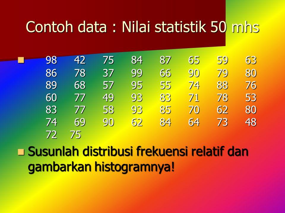 Contoh data : Nilai statistik 50 mhs 9842758487655963 8678379966907980 8968579555748876 6077499383717853 8377589385706280 7469906284647348 72 75 98427