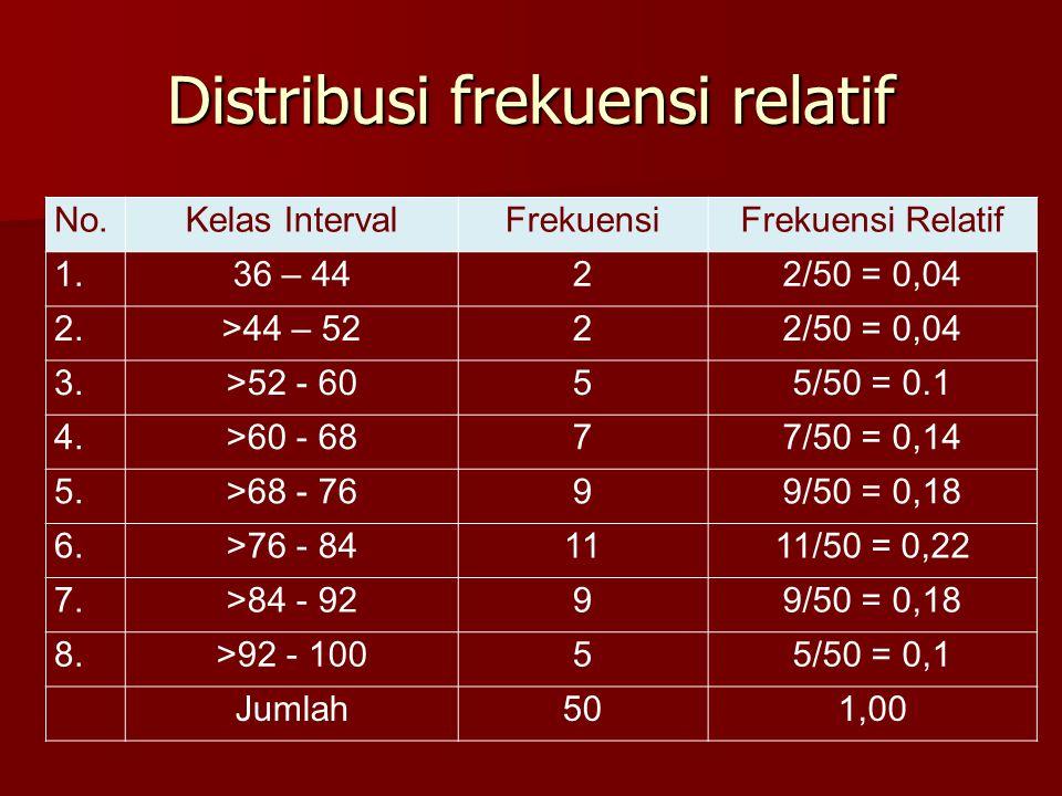 Distribusi frekuensi relatif No.Kelas IntervalFrekuensiFrekuensi Relatif 1.36 – 4422/50 = 0,04 2.>44 – 5222/50 = 0,04 3.>52 - 6055/50 = 0.1 4.>60 - 68