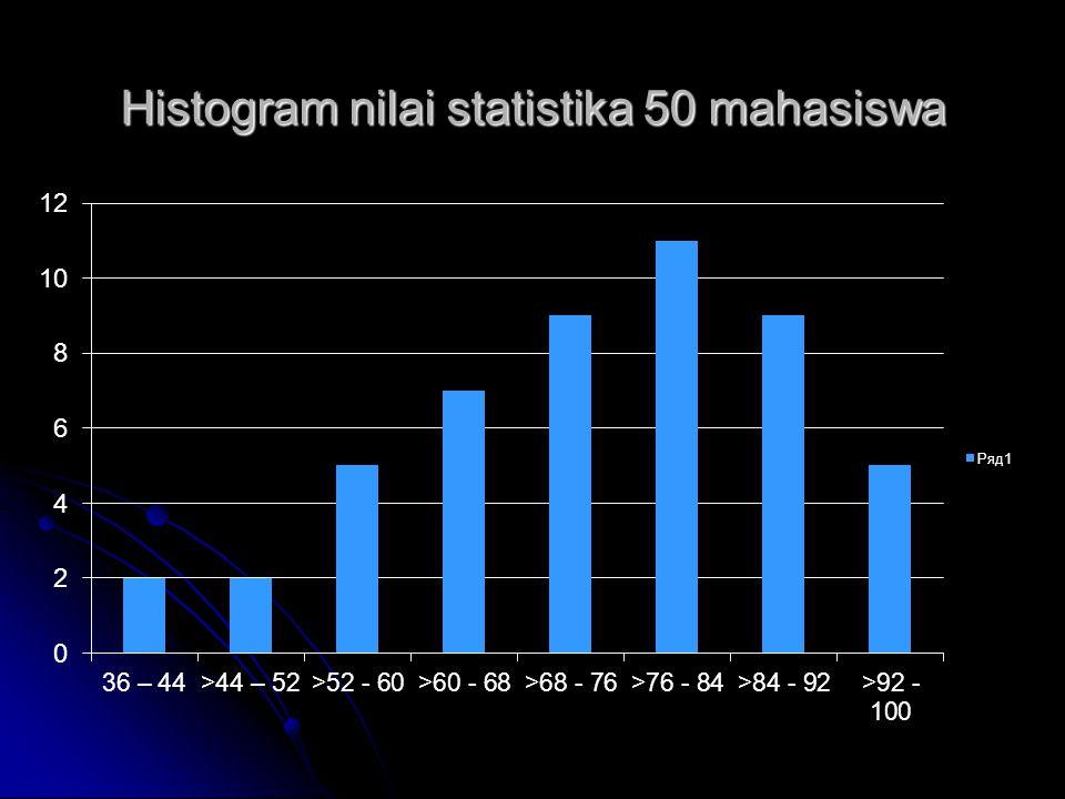 Histogram nilai statistika 50 mahasiswa