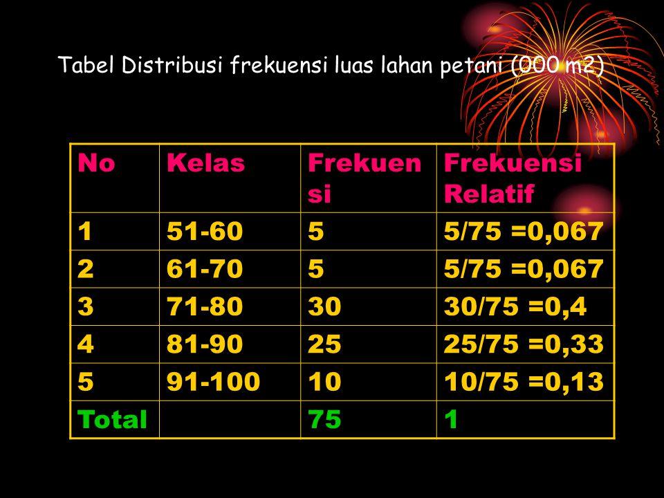 Tabel Distribusi frekuensi luas lahan petani (000 m2) NoKelasFrekuen si Frekuensi Relatif 151-6055/75 =0,067 261-7055/75 =0,067 371-803030/75 =0,4 481