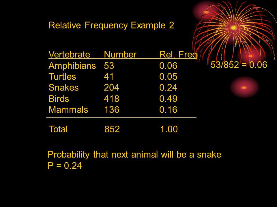 Relative Frequency Example 2 VertebrateNumberRel. Freq Amphibians530.06 Turtles410.05 Snakes2040.24 Birds4180.49 Mammals1360.16 Total8521.00 53/852 =
