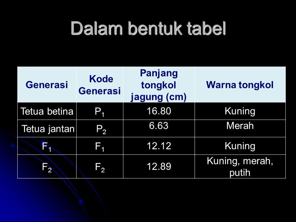 Dalam bentuk tabel Generasi Kode Generasi Panjang tongkol jagung (cm) Warna tongkol Tetua betinaP1P1 16.80Kuning Tetua jantan P 2 6.63Merah F1F1 F1F1