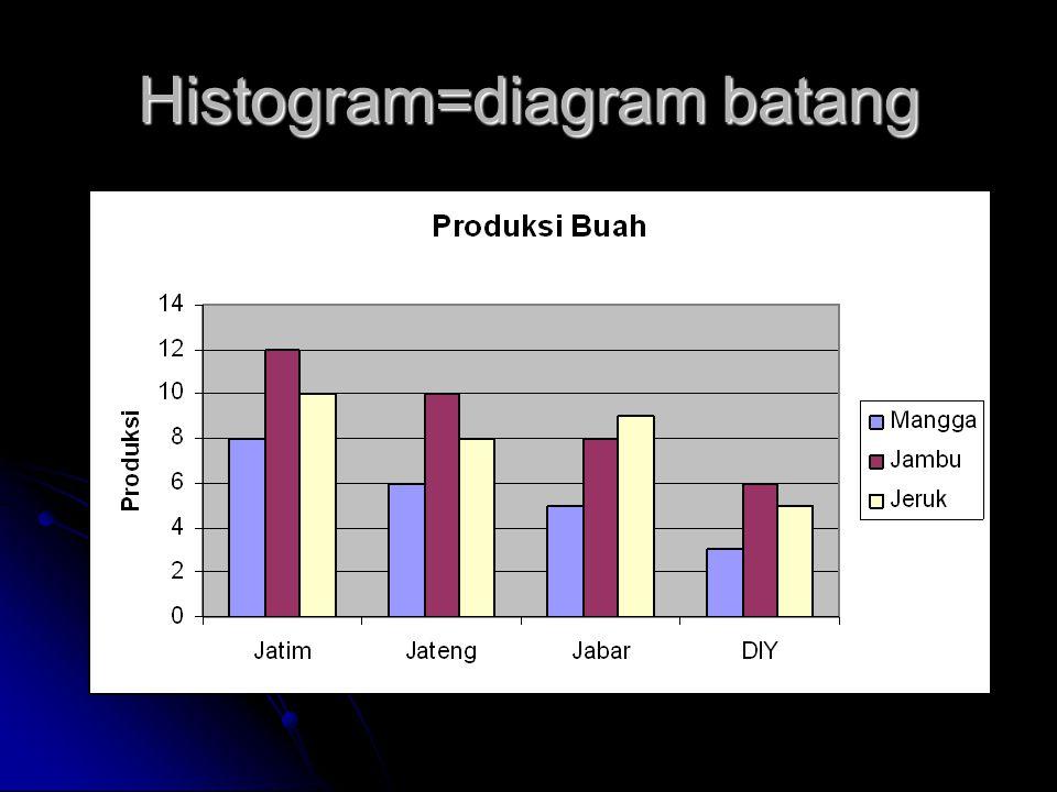 Histogram=diagram batang