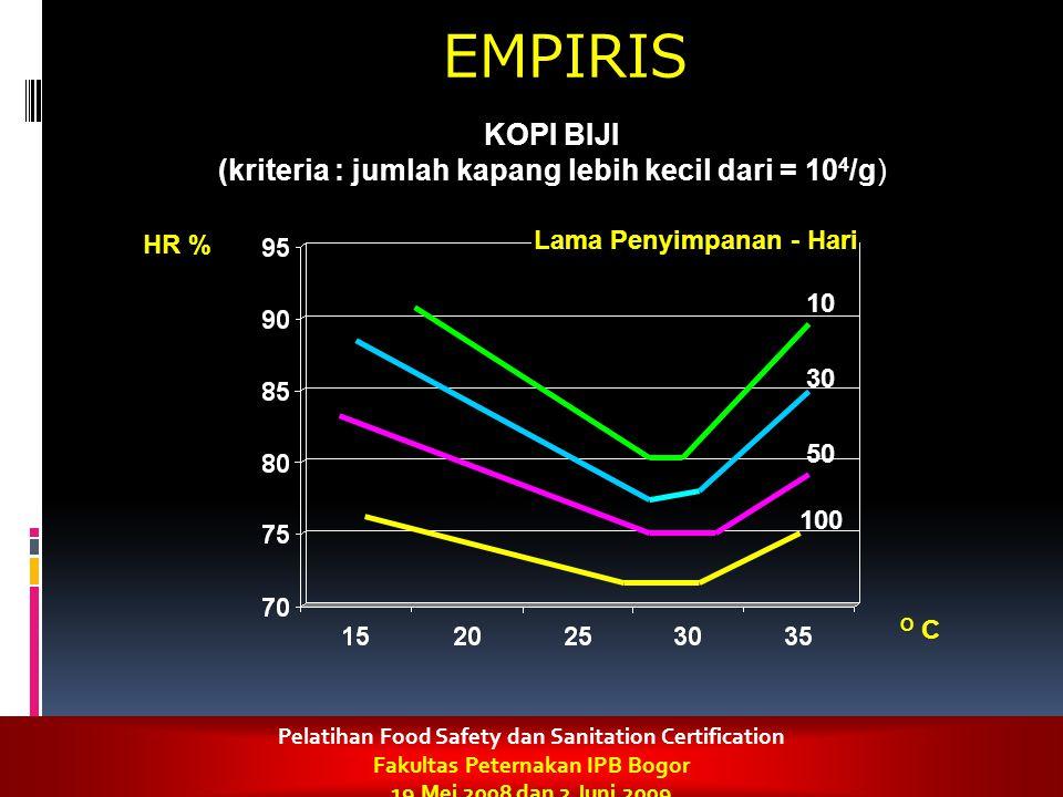 10 30 50 100 EMPIRIS KOPI BIJI (kriteria : jumlah kapang lebih kecil dari = 10 4 /g) Lama Penyimpanan - Hari O C HR % Pelatihan Food Safety dan Sanita
