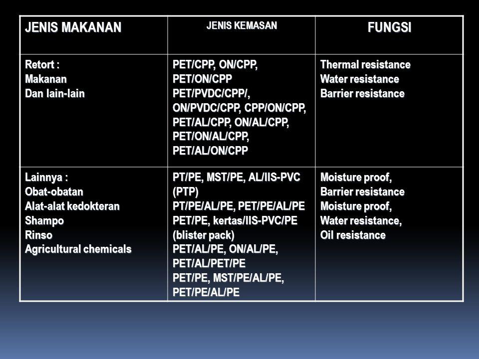 JENIS MAKANAN JENIS KEMASAN FUNGSI Retort : Makanan Dan lain-lain PET/CPP, ON/CPP, PET/ON/CPP PET/PVDC/CPP/, ON/PVDC/CPP, CPP/ON/CPP, PET/AL/CPP, ON/A