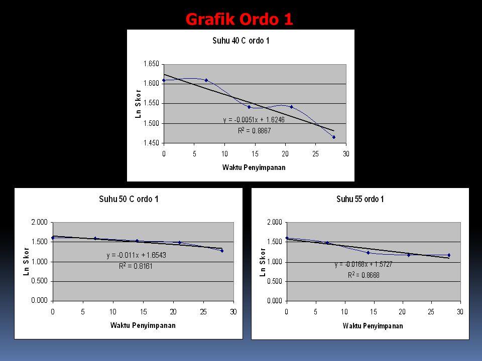 Grafik Ordo 1