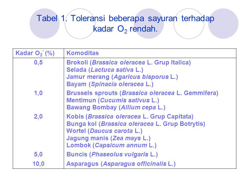 Tabel 1.Toleransi beberapa sayuran terhadap kadar O 2 rendah.