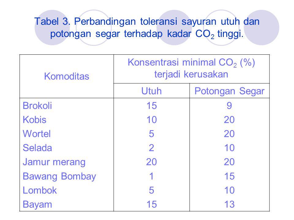 Tabel 3.Perbandingan toleransi sayuran utuh dan potongan segar terhadap kadar CO 2 tinggi.
