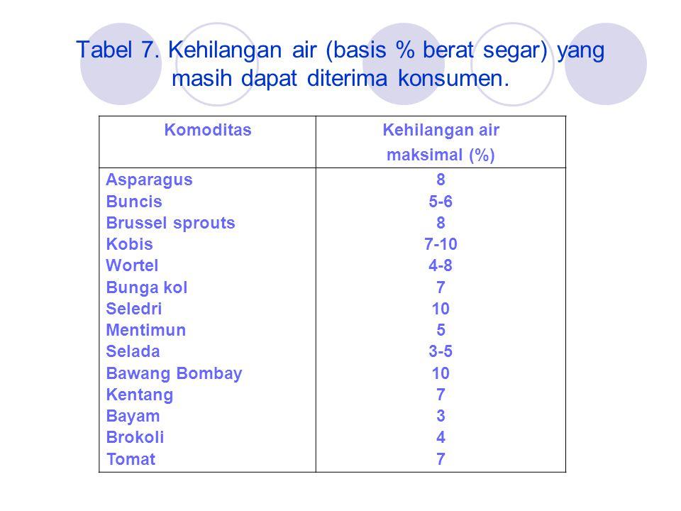 Tabel 7.Kehilangan air (basis % berat segar) yang masih dapat diterima konsumen.
