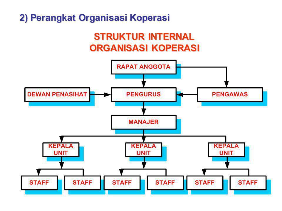 2) Perangkat Organisasi Koperasi STRUKTUR INTERNAL ORGANISASI KOPERASI