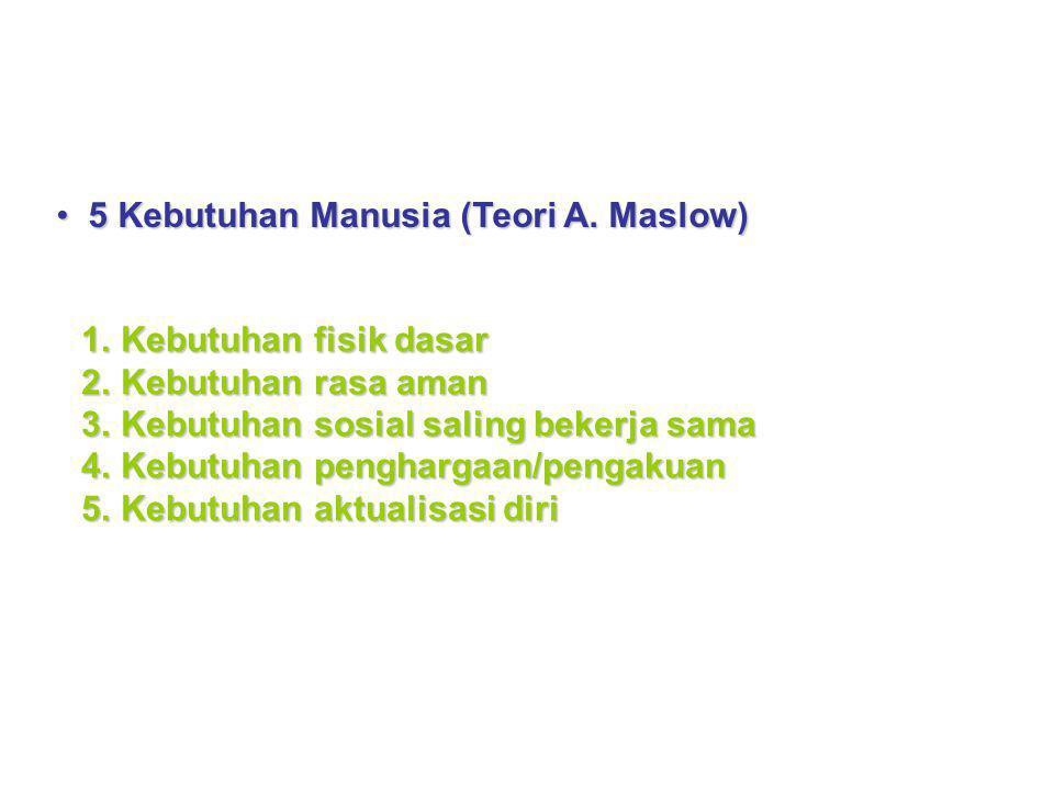 5 Kebutuhan Manusia (Teori A. Maslow)5 Kebutuhan Manusia (Teori A. Maslow) 1.Kebutuhan fisik dasar 2.Kebutuhan rasa aman 3.Kebutuhan sosial saling bek