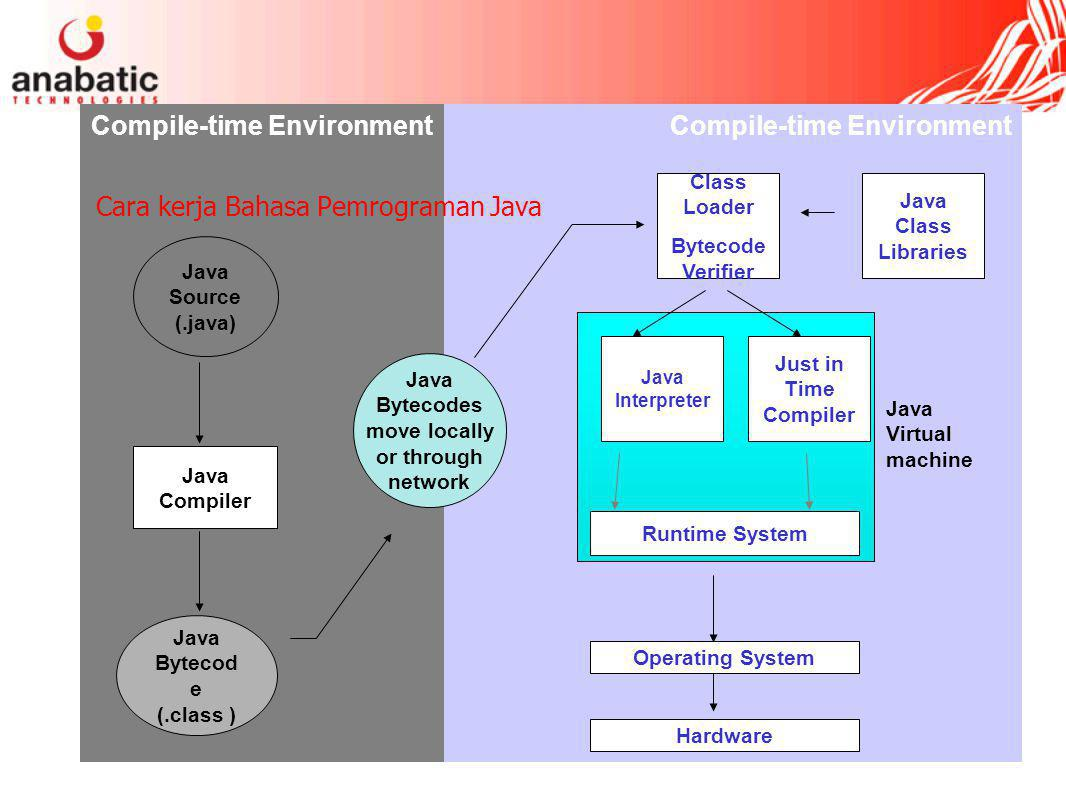 Compile-time Environment Java Bytecodes move locally or through network Java Source (.java) Java Compiler Java Bytecod e (.class ) Java Interpreter Just in Time Compiler Runtime System Class Loader Bytecode Verifier Java Class Libraries Operating System Hardware Java Virtual machine Cara kerja Bahasa Pemrograman Java