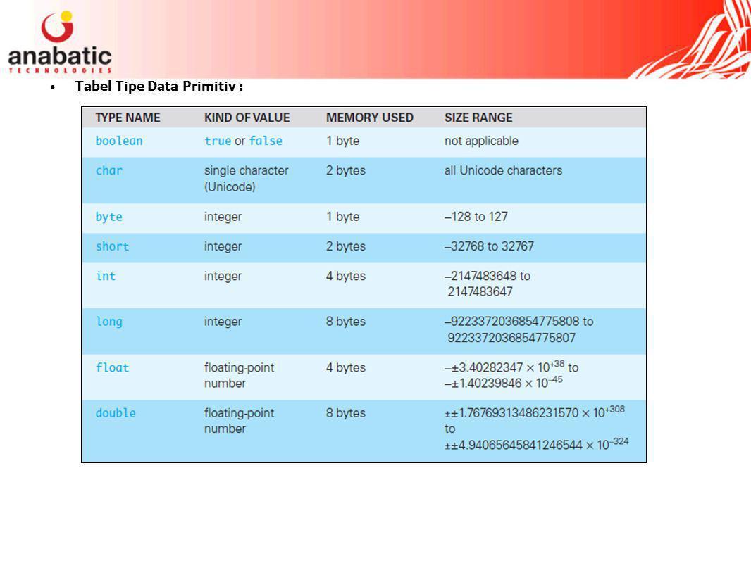 Tabel Tipe Data Primitiv :