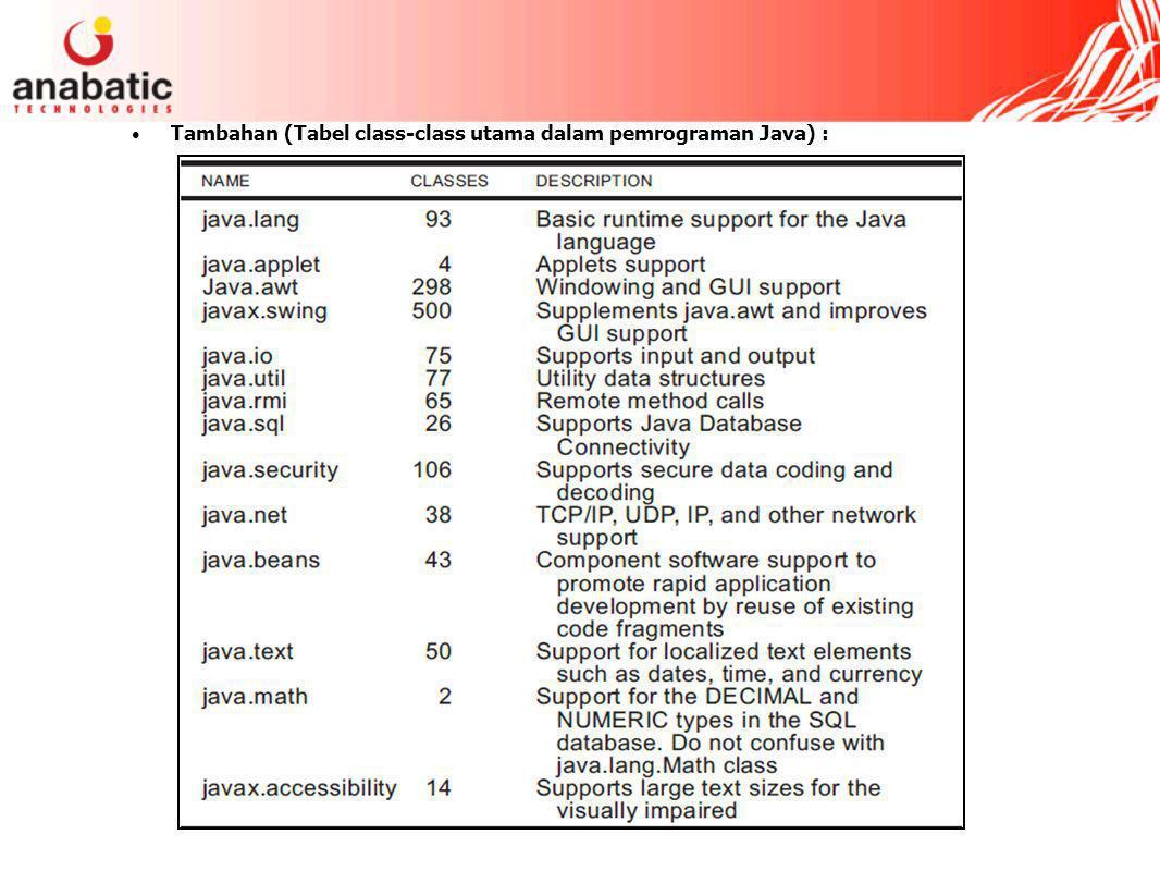 Tambahan (Tabel class-class utama dalam pemrograman Java) :