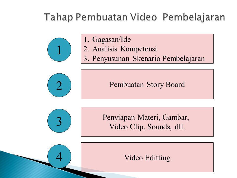 Pembuatan Story Board 1.Gagasan/Ide 2.Analisis Kompetensi 3.Penyusunan Skenario Pembelajaran Penyiapan Materi, Gambar, Video Clip, Sounds, dll. Video