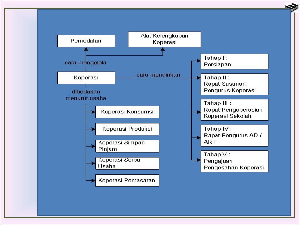 PENGERTIAN KOPERASI Kata koperasi berasal dari bahasa inggris, co dan operation.
