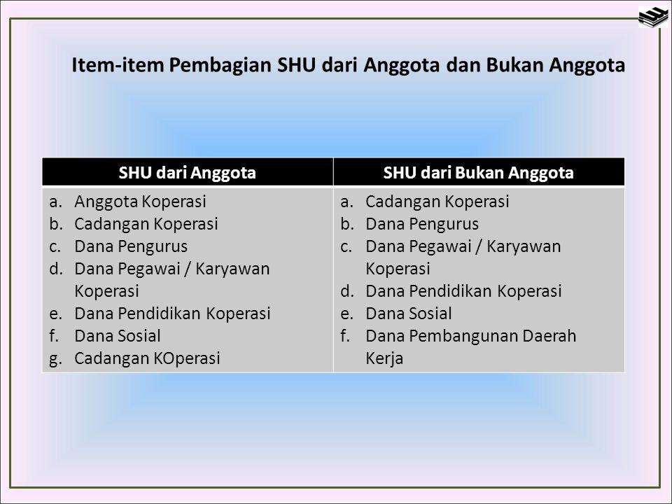 Item-item Pembagian SHU dari Anggota dan Bukan Anggota SHU dari AnggotaSHU dari Bukan Anggota a.Anggota Koperasi b.Cadangan Koperasi c.Dana Pengurus d