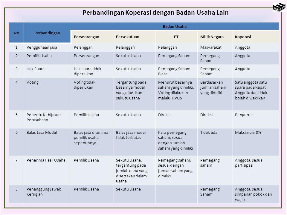 Pembagian SHU koperasi tersebut dengan demikian adalah sebagai berikut : 1.Jasa untuk Anggota a.Jasa Modal 20% x Rp.27.000.000= Rp.