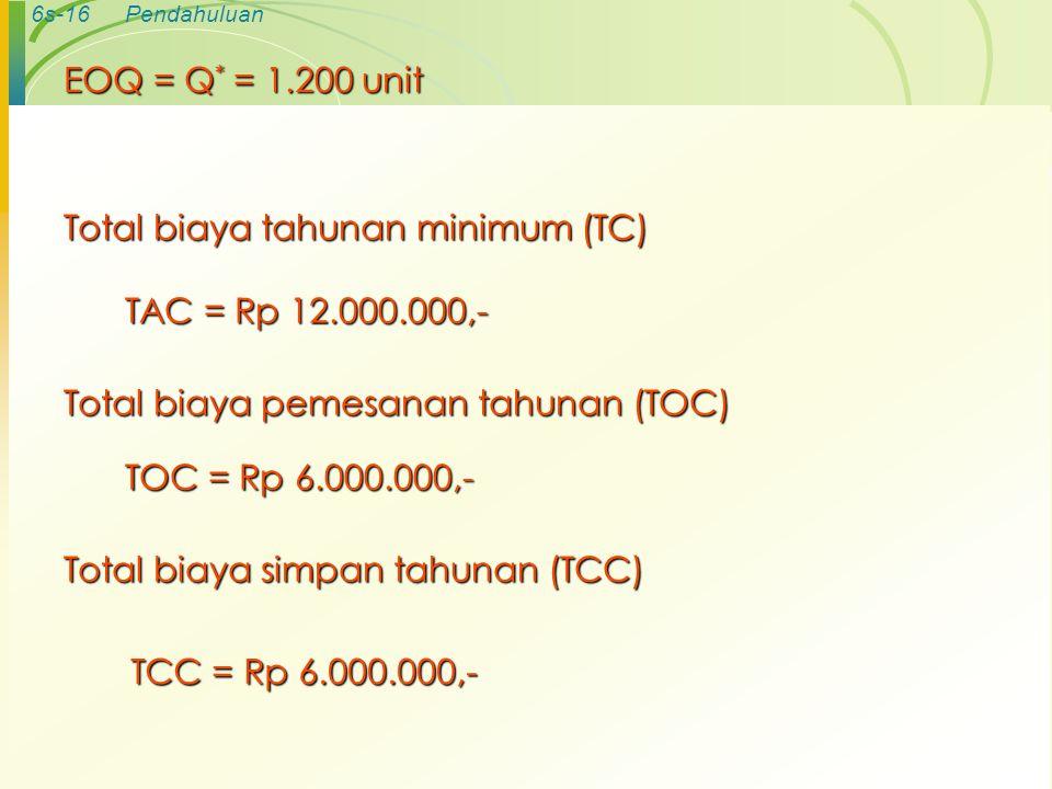 6s-16Pendahuluan Total biaya tahunan minimum (TC) TAC = Rp 12.000.000,- Total biaya pemesanan tahunan (TOC) TOC = Rp 6.000.000,- TCC = Rp 6.000.000,-