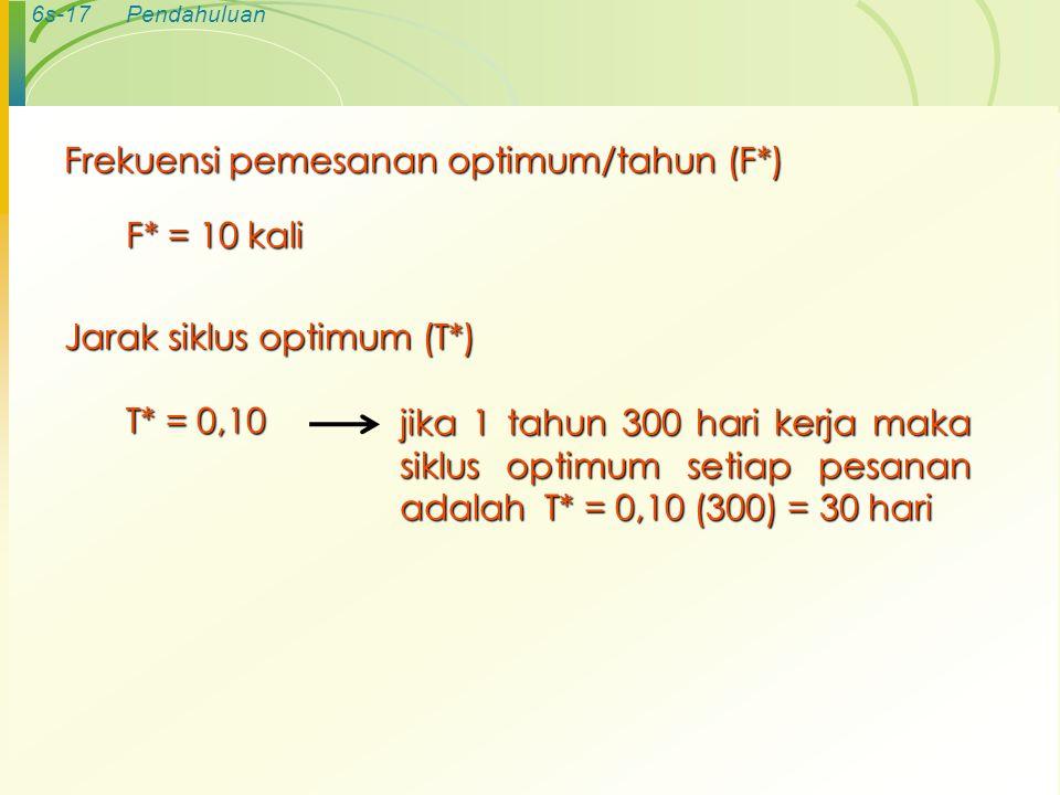 6s-17Pendahuluan Frekuensi pemesanan optimum/tahun (F*) F* = 10 kali Jarak siklus optimum (T*) T* = 0,10 jika 1 tahun 300 hari kerja maka siklus optim
