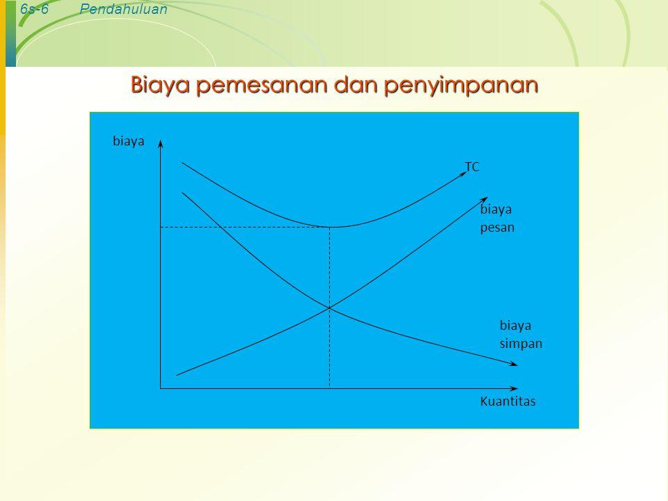 6s-7Pendahuluan MODEL ECONOMIC ORDER QUANTITY 1.