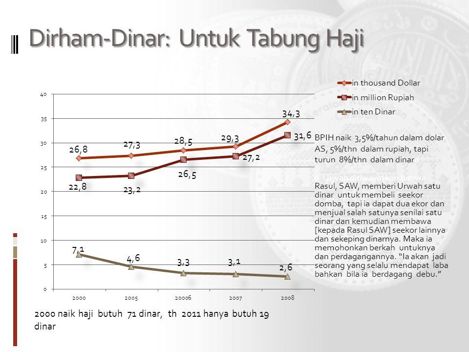 Dirham-Dinar: Untuk Tabung Haji