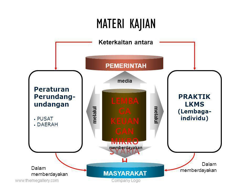 MATERI KAJIAN www.themegallery.comCompany Logo LEMBA GA KEUAN GAN MIKRO SYARIA H Peraturan Perundang- undangan PUSAT DAERAH PRAKTIK LKMS (Lembaga- ind
