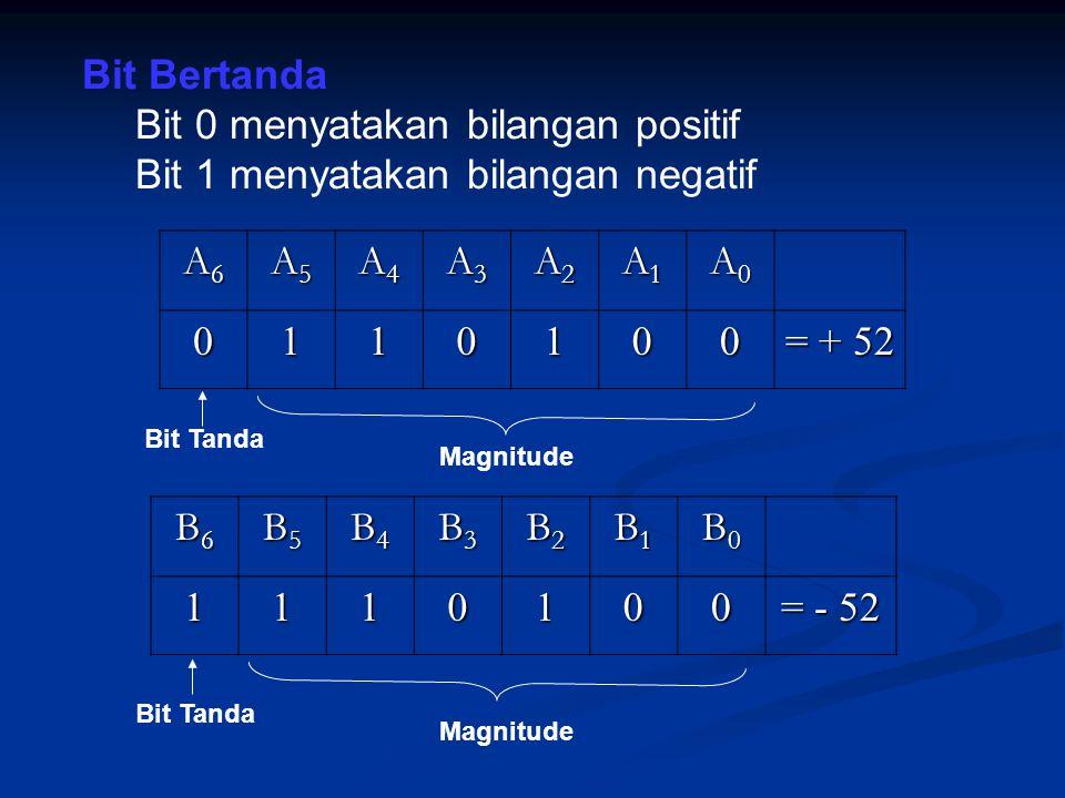 Metode untuk menyatakan bit bertanda digunakan sistem komplement kedua (2's complement form) Komplemen ke 2 Komplemen ke 1 Biner 0 diubah menjadi 1 Biner 1 diubah menjadi 0 1011010 0100101 Misal Biner Awal Komplemen pertama