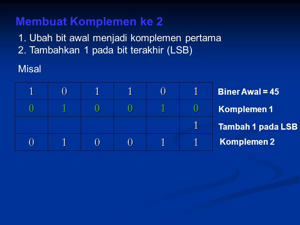 Membuat Komplemen ke 2 1.Ubah bit awal menjadi komplemen pertama 2.Tambahkan 1 pada bit terakhir (LSB) 101101 010010 1 010011 Misal Biner Awal = 45 Ko