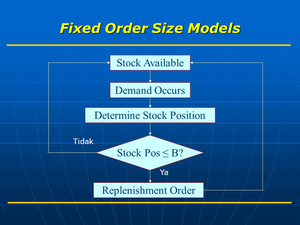 Fixed Order Size Models Yes Stock Available Demand Occurs Determine Stock Position Stock Pos ≤ B? Replenishment Order Ya Tidak