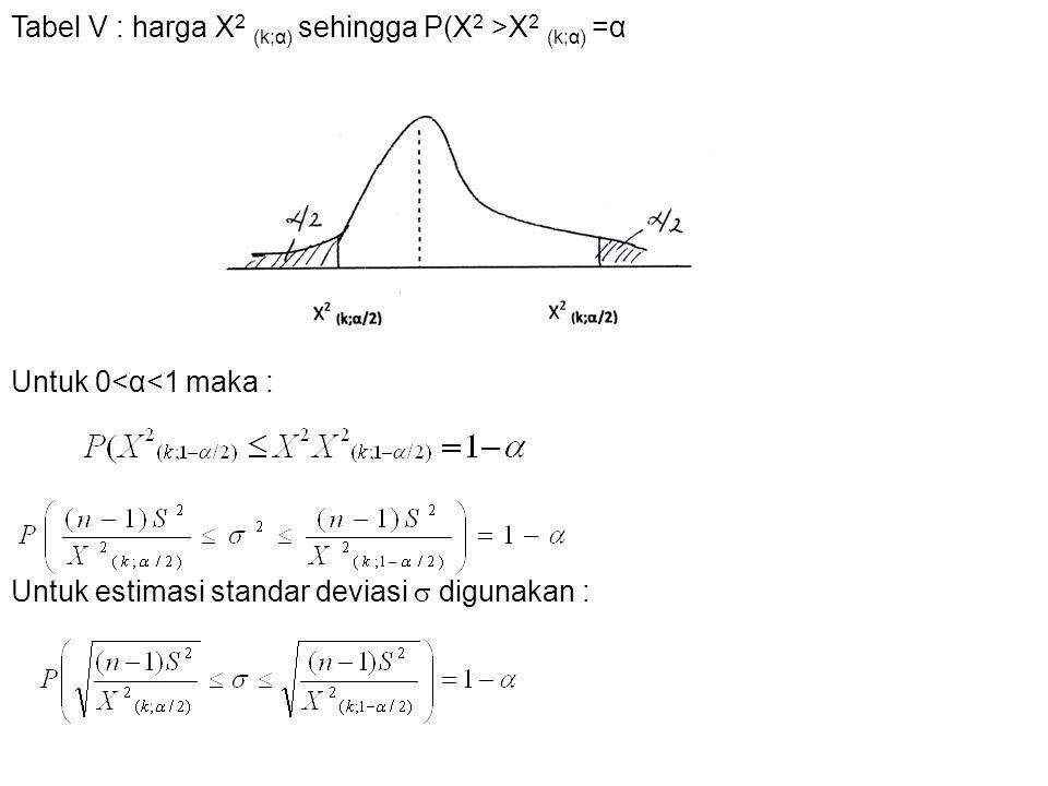 Contoh : Ingin diteliti interval variansi (  2 ) dan standar deviasinya (  ) dari panjang buncis yang akan dikalengkan.