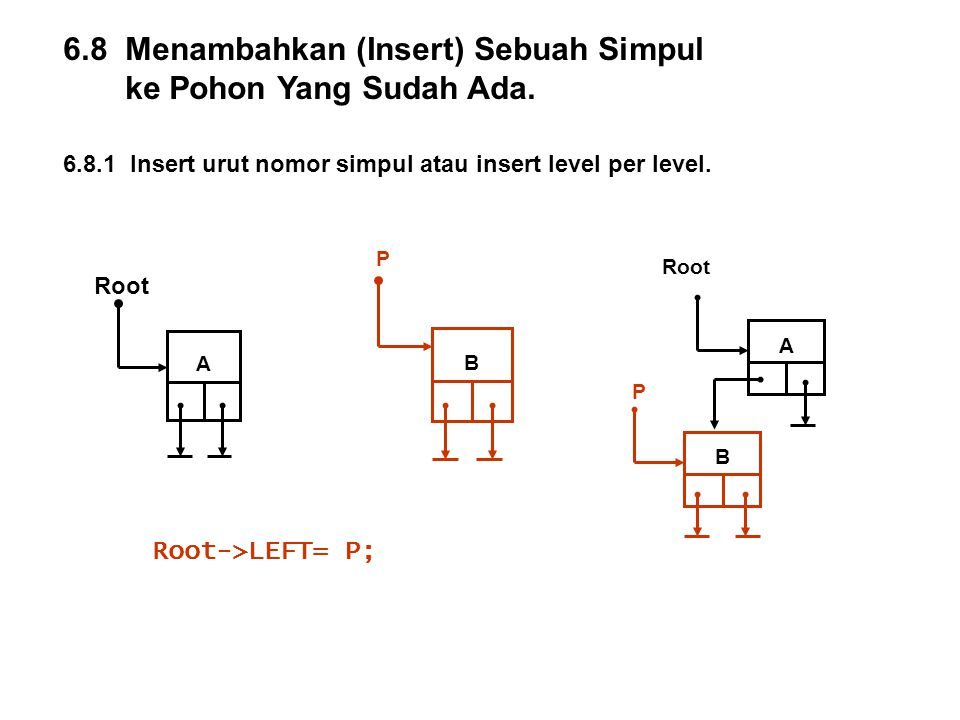6.8 Menambahkan (Insert) Sebuah Simpul ke Pohon Yang Sudah Ada. 6.8.1 Insert urut nomor simpul atau insert level per level. Root->LEFT= P; P B Root A