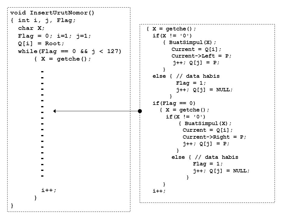 void InsertUrutNomor() { int i, j, Flag; char X; Flag = 0; i=1; j=1; Q[i] = Root; while(Flag == 0 && j < 127) { X = getche(); i++; } { X = getche(); i