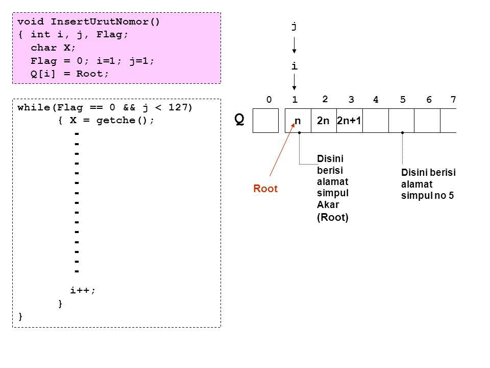 void InsertUrutNomor() { int i, j, Flag; char X; Flag = 0; i=1; j=1; Q[i] = Root; ------------------------------ while(Flag == 0 && j < 127) { X = get