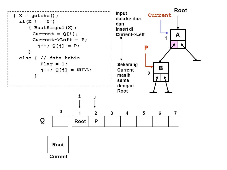 { X = getche(); if(X != '0') { BuatSimpul(X); Current = Q[i]; Current->Left = P; j++; Q[j] = P; } else { // data habis Flag = 1; j++; Q[j] = NULL; } A