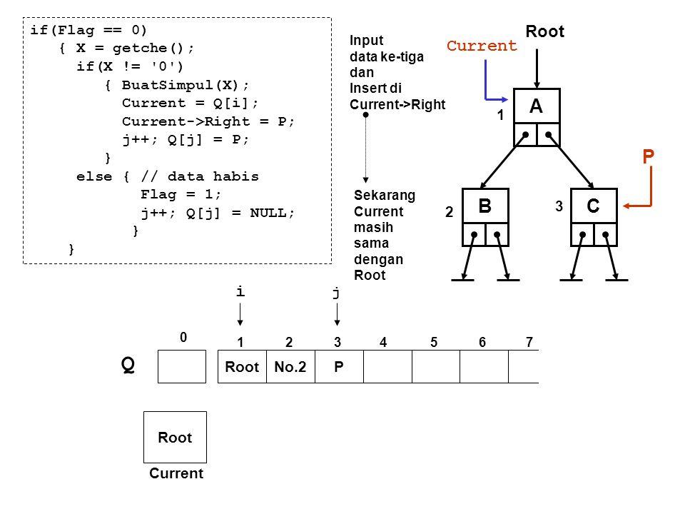 if(Flag == 0) { X = getche(); if(X != '0') { BuatSimpul(X); Current = Q[i]; Current->Right = P; j++; Q[j] = P; } else { // data habis Flag = 1; j++; Q