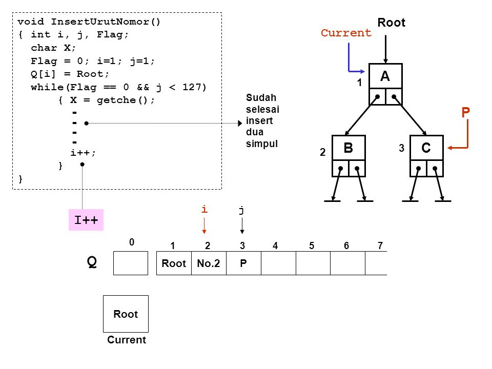 A P BC Q No.2P 0 1234567 i j Root Current void InsertUrutNomor() { int i, j, Flag; char X; Flag = 0; i=1; j=1; Q[i] = Root; while(Flag == 0 && j < 127