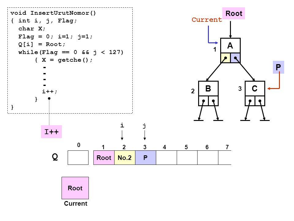A P Root BC Q No.2P 0 1234567 i j Root Current void InsertUrutNomor() { int i, j, Flag; char X; Flag = 0; i=1; j=1; Q[i] = Root; while(Flag == 0 && j