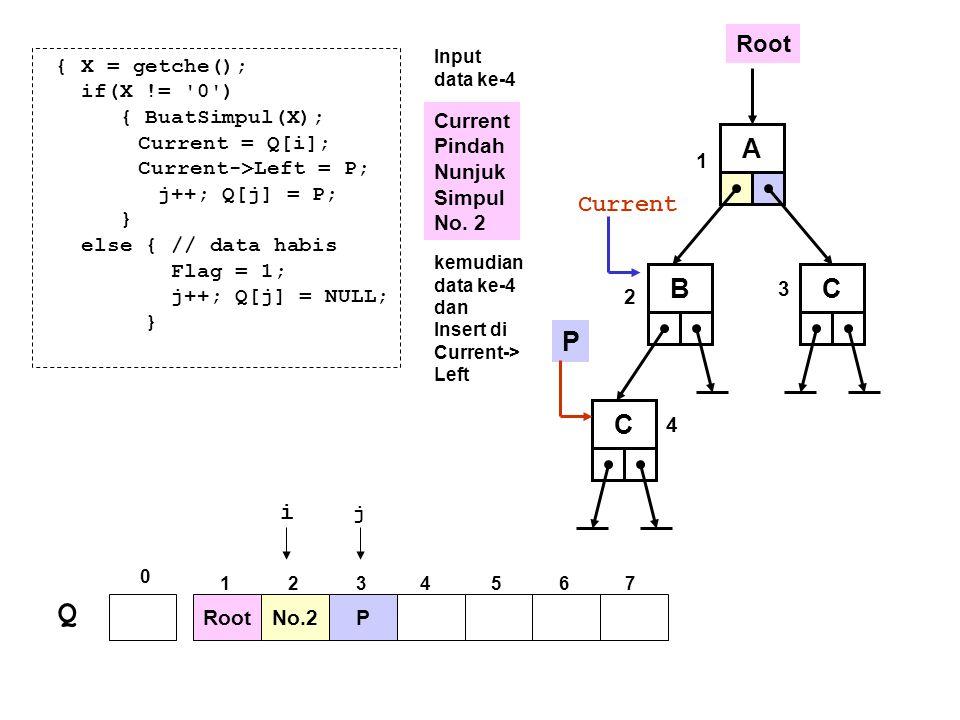 A P Root BC Q No.2P 0 1234567 i j 1 2 3 { X = getche(); if(X != '0') { BuatSimpul(X); Current = Q[i]; Current->Left = P; j++; Q[j] = P; } else { // da