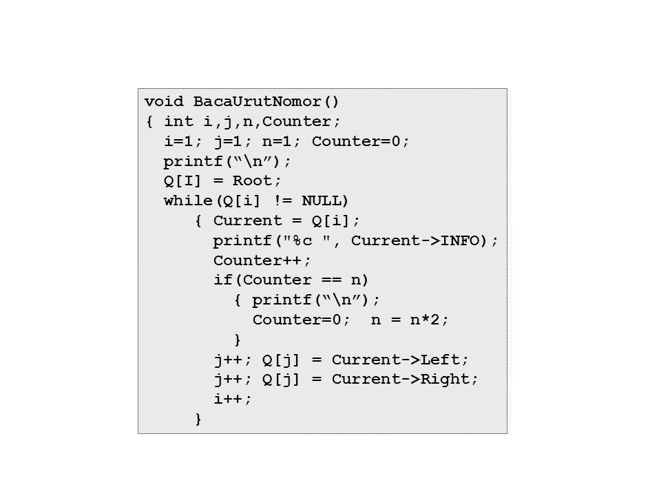 """void BacaUrutNomor() { int i,j,n,Counter; i=1; j=1; n=1; Counter=0; printf(""""\n""""); Q[I] = Root; while(Q[i] != NULL) { Current = Q[i]; printf("""