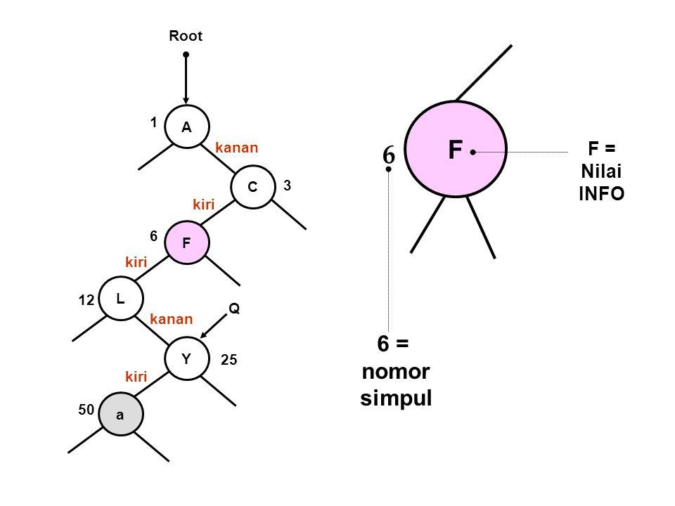 A C F L Y a 1 3 6 12 25 50 kanan kiri kanan kiri Q Root F 6 6 = nomor simpul F = Nilai INFO