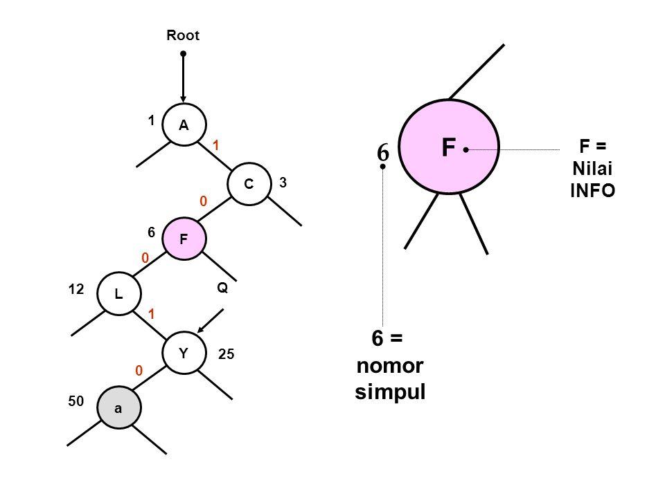 A C F L Y a 1 3 6 12 25 50 1 0 0 1 0 Q Root F 6 6 = nomor simpul F = Nilai INFO
