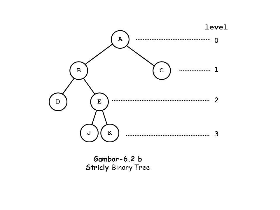 E JK D HI F LM BC G NO A Gambar-6.2 c Complete Binary Tree level 0 1 2 3 depth = 3 root