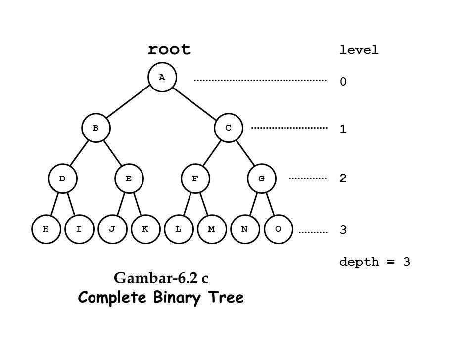 219 //trilvl2.cpp #include #include #include struct Node { struct Node *Left; char INFO; struct Node *Right; }; typedef struct Node Simpul; Simpul *Q[50], *Current, *Akar, *P; int i,j; char X; void Inisialisasi() { Akar = NULL; P = NULL; } void BuatSimpul(char X) { P = (Simpul*) malloc(sizeof(Simpul)); if(P !=NULL) { P->INFO = X; P->Left = NULL; P->Right = NULL; } else printf( Simpul Tak Bis Dibuat ); } void BuatAkar() { if (Akar == NULL) { if(P != NULL) {Akar = P; } else { printf( Simpul Belum Ada ); } } else { printf( Akar Sudah Ada ); } } void main() { Inisialisasi(); BuatSimpul( A ); BuatAkar(); BuatSimpul( B ); Akar->Left = P; BuatSimpul( C ); Akar->Right = P; BuatSimpul( G ); Akar->Right->Right = P; BuatSimpul( E ); Akar->Left->Right = P; BuatSimpul( F ); Akar->Right->Left = P; BuatSimpul( L ); Akar->Right->Left->Left = P; BuatSimpul( M ); Akar->Right->Left->Right = P; for(i=0;i<=49;i++) { Q[i] = NULL; } Q[0] = Akar; i=0; j=0; while(Q[i] != NULL) { Current = Q[i]; printf( %c , Current->INFO); if(Current->Left != NULL) { j++; Q[j] = Current->Left; } if(Current->Right != NULL) { j++; Q[j] = Current->Right; } i++; } M A CB E L GF Akar Program ini akan membuat Pohon sepert diatas, Dan mencetak level per level sehingga tercetak ; A B C E F G L M Ketik dan RUN program ini untuk melihat hasil pembacaan simpul pohon biner level per level urut nomor simpul.