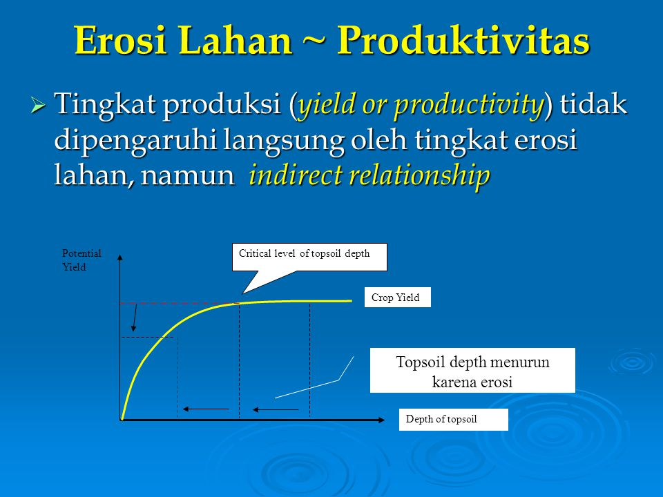 Erosi Lahan ~ Produktivitas  Tingkat produksi ( yield or productivity ) tidak dipengaruhi langsung oleh tingkat erosi lahan, namun indirect relations