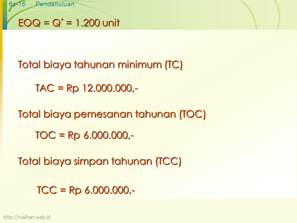 6s-16Pendahuluan Total biaya tahunan minimum (TC) TAC = Rp 12.000.000,- Total biaya pemesanan tahunan (TOC) TOC = Rp 6.000.000,- TCC = Rp 6.000.000,- Total biaya simpan tahunan (TCC) EOQ = Q * = 1.200 unit http://rosihan.web.id