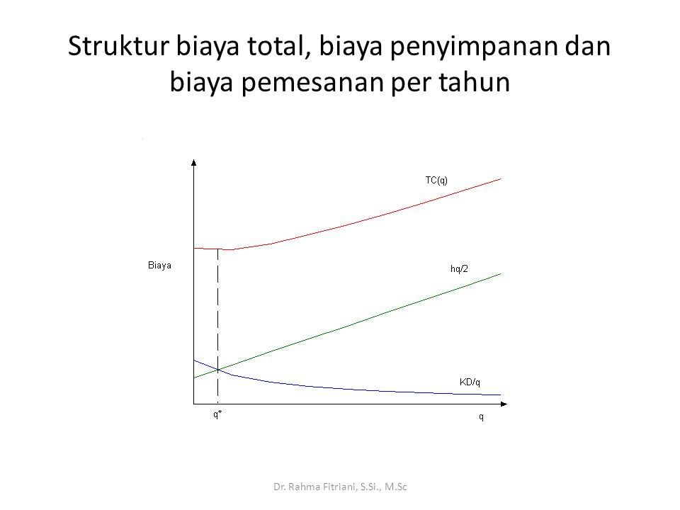 Struktur biaya total, biaya penyimpanan dan biaya pemesanan per tahun Dr. Rahma Fitriani, S.Si., M.Sc