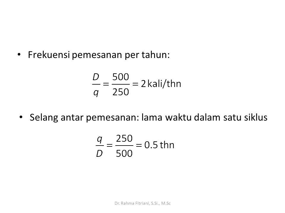 Frekuensi pemesanan per tahun: Dr. Rahma Fitriani, S.Si., M.Sc Selang antar pemesanan: lama waktu dalam satu siklus